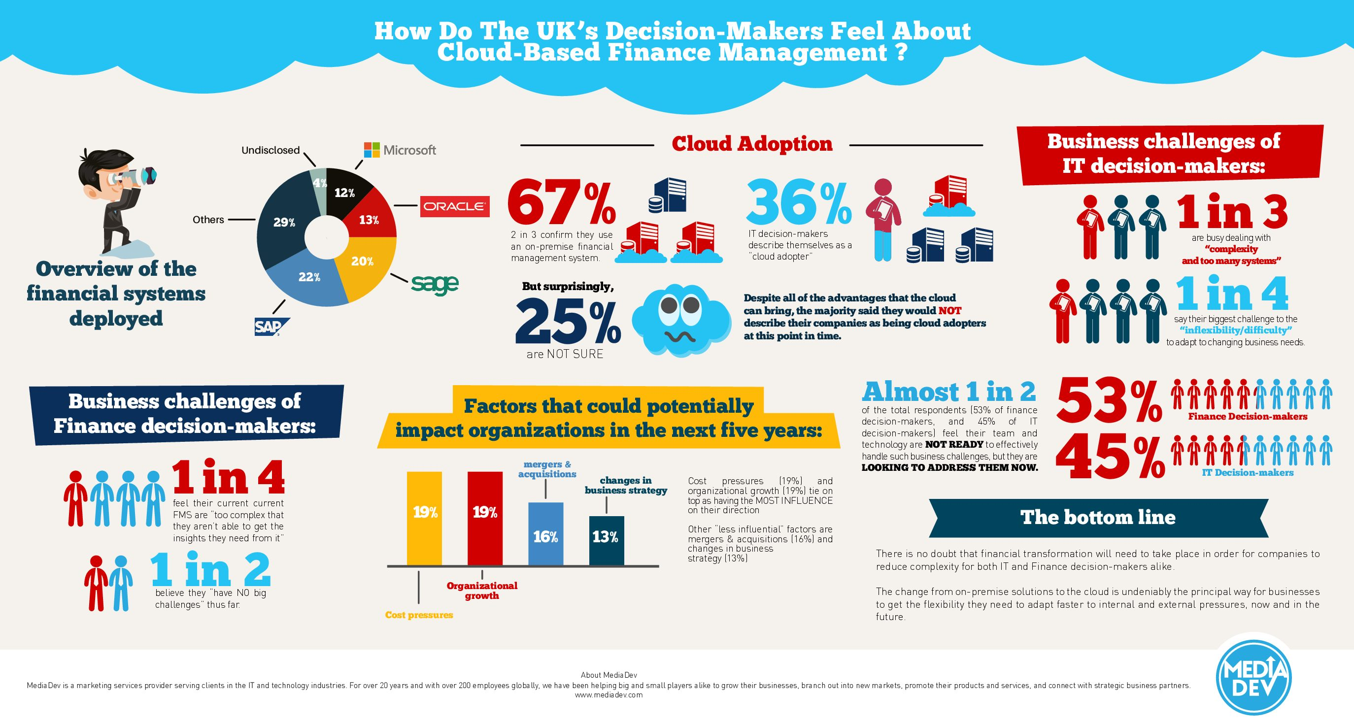 How UK Decision-Makers Feel About Cloud-Based Finance Management