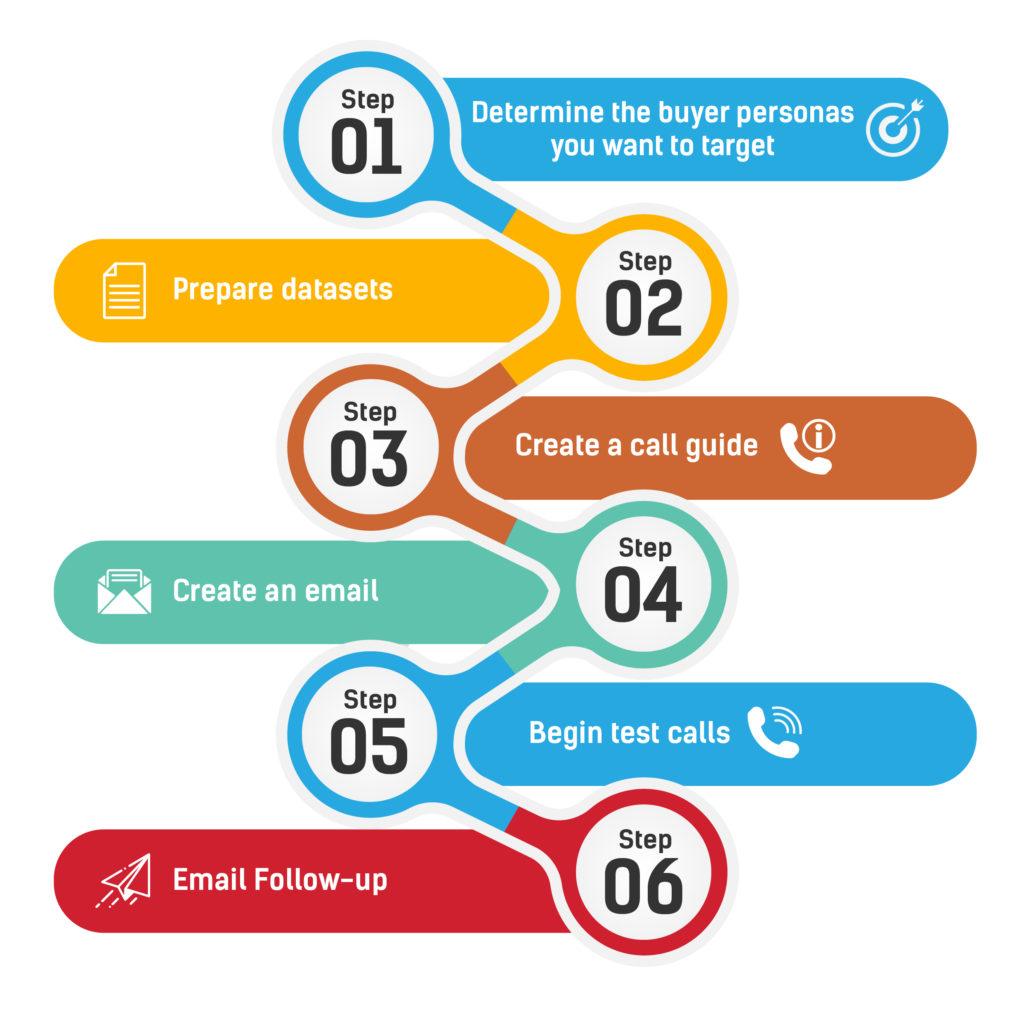 Marketing qualified lead generation workflow using outbound telemarketing