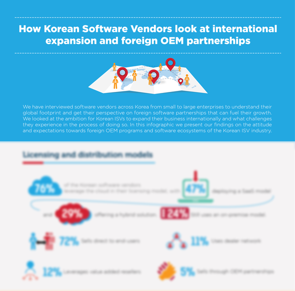 Korean Software Vendors (preview)